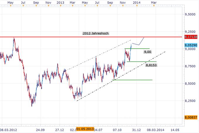 EUR/SEK steigt auf Jahreshoch - Zinssenkung der Riksbank noch in diesem Monat