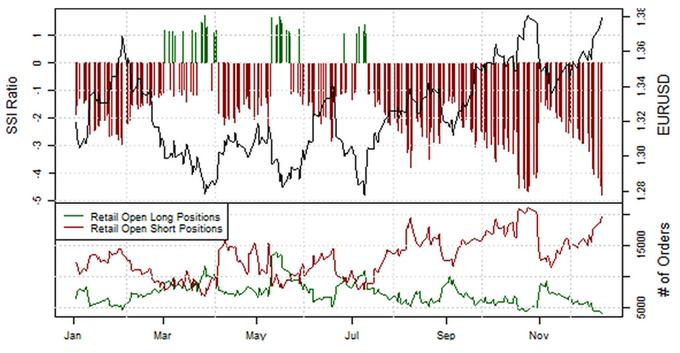 EURUSD : Le positionnement net vendeur des traders particuliers atteint un record chez FXCM