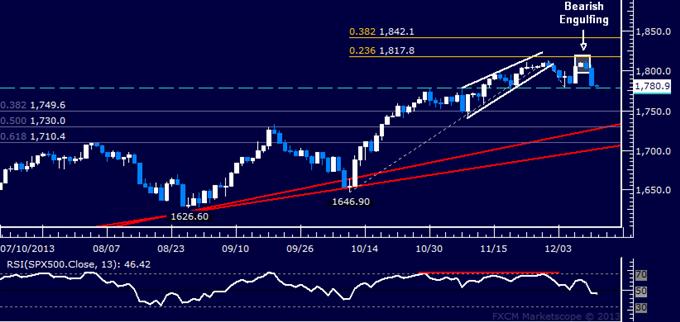 Forex_US_Dollar_Rebounds_SPX_500_Sinks_Back_Below_1800_body_Picture_6.png, US Dollar Rebounds, SPX 500 Sinks Back Below 1800