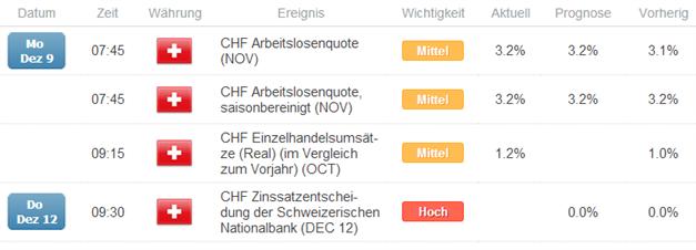 CHF - 9:30 Uhr Geldpolitische Lagebeurteilung der Schweizerischen Nationalbank