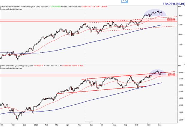 US-Aktienmarkt: Bislang nur eine Korrektur, aber…
