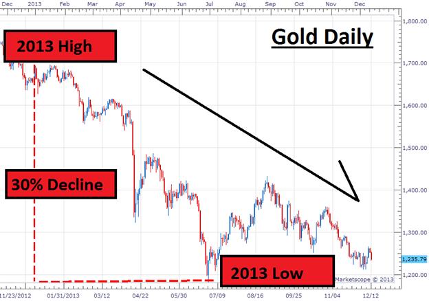 Was bedeudet der USDOLLAR für Gold