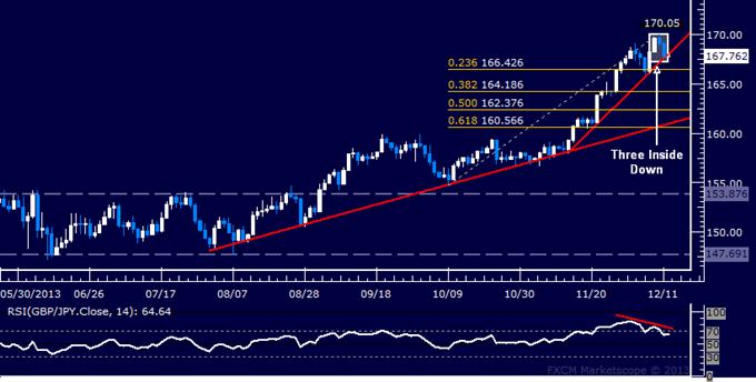 Forex: GBP/JPY Technical Analysis – 170.00 Figure Marks Reversal