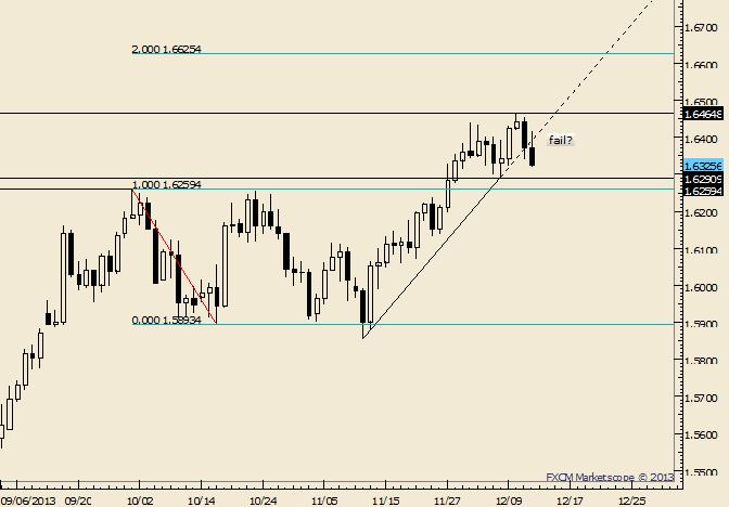 GBP/USD Under 1.6290 Would Shift Near Term Trend Bias
