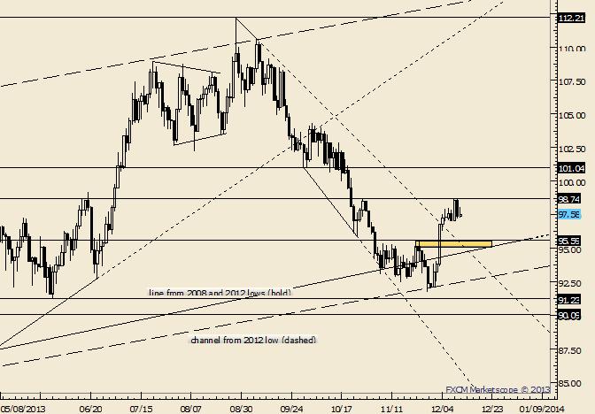 Crude: Dip nach 96,60, immer noch für Long begehrt