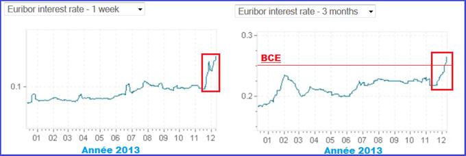 TAUX INTERBANCAIRE ZONE EURO - première alerte