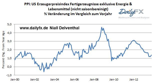 GBP/USD - ruhige Wirtschaftsagenda UK Bauleistungen und US Erzeugerpreisindex