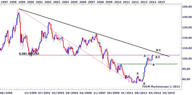 Idée de Trading DailyFX : Retracement clé de Fibonacci sur le yen