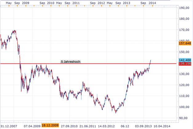 Japanischer Yen verliert deutlich - neue Höchsstände im USDJPY und EURJPY