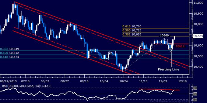 Forex: US-Dollar Technische Analyse – Dollar setzt 3-Monats-Hoch