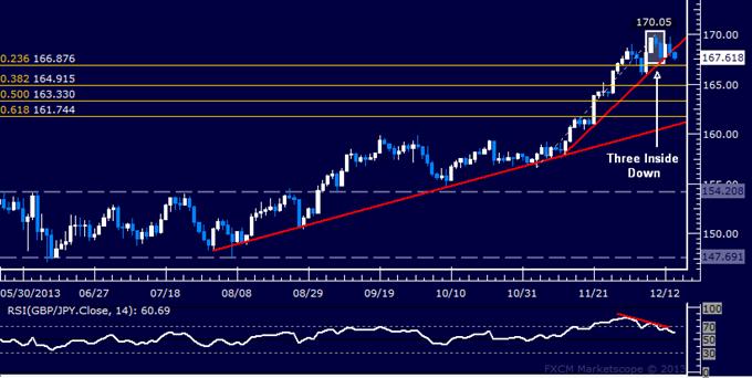 Forex: GBP/JPY Technical Analysis – Sellers Take Aim Below 167.00