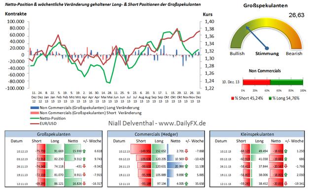 Spekulative Nachfrage nach dem EUR/USD steigt vor der geldpolitischen Lagebeurteilung der Fed