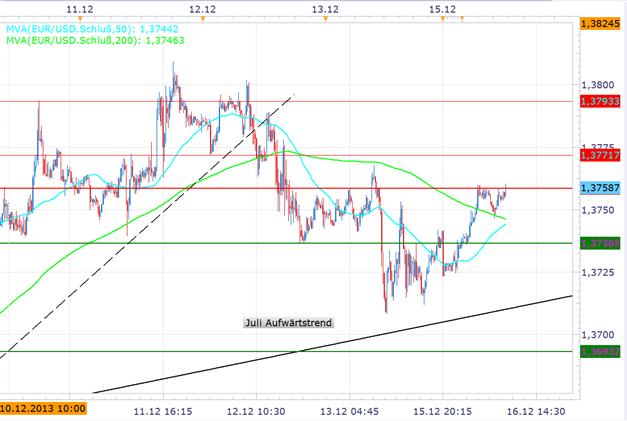 EUR/USD Handel in Erwartung an FOMC Entscheidung