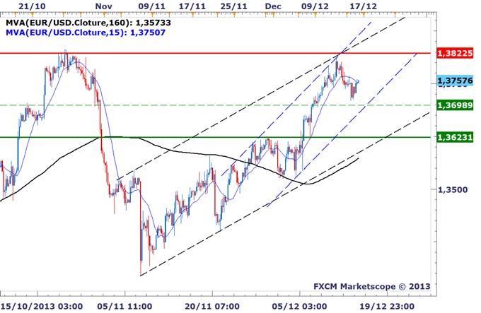 EURUSD_Un_retour_vers_138_envisageable_avant_le_FOMC_body_EURUSD_H4.png, EURUSD : Un retour vers les 1,38 USD envisageable avant le FOMC