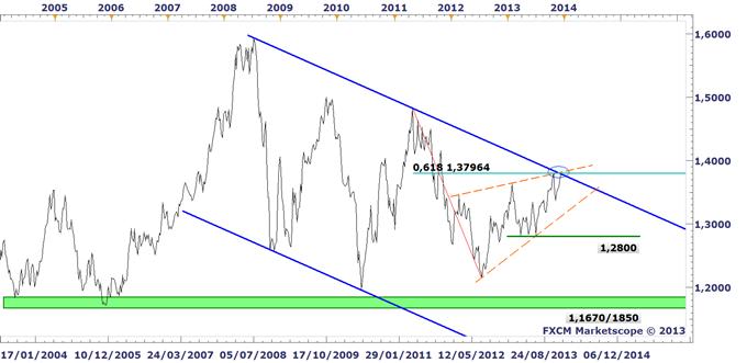 EURUSD_Un_retour_vers_138_envisageable_avant_le_FOMC_body_EURUSD_W1.png, EURUSD : Un retour vers les 1,38 USD envisageable avant le FOMC