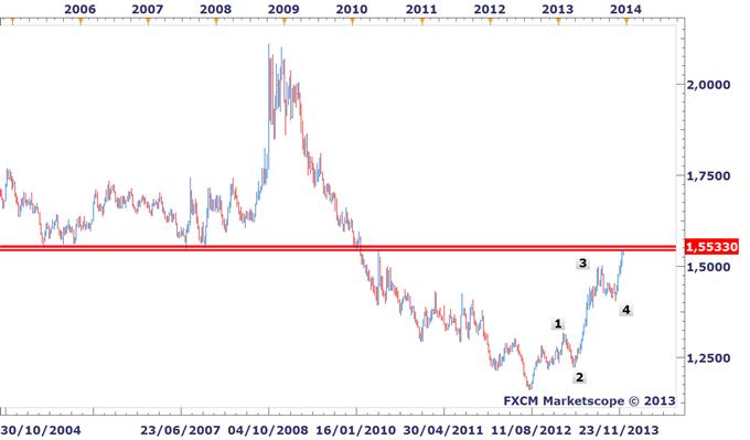 Idée de trading DailyFX : L'EURAUD atteint ses plus hauts de mai 2010