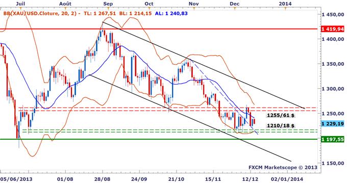 Métaux précieux : L'or toujours sous pression, nous sommes à l'écart avant le FOMC