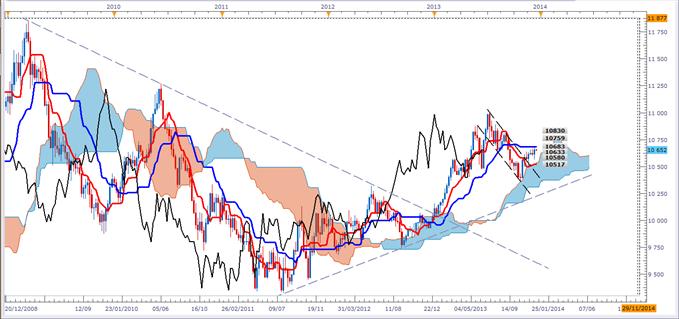 Plan de Trading sur le Dollar américain