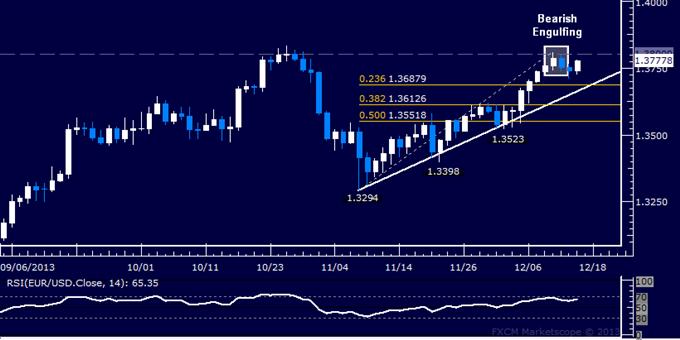 Forex: EUR/USD Technical Analysis – Still Holding Short Position