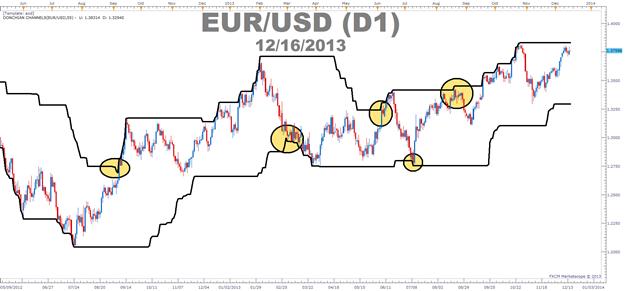 Using Fibonacci Confluences to Time Trend Trade Entries