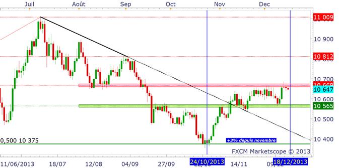 QE3_tapering_18_decembre_bernanke_body_dollarindex.png, FOMC du 18/12 : le tapering de la Fed est-il déjà intégré par le marché ?