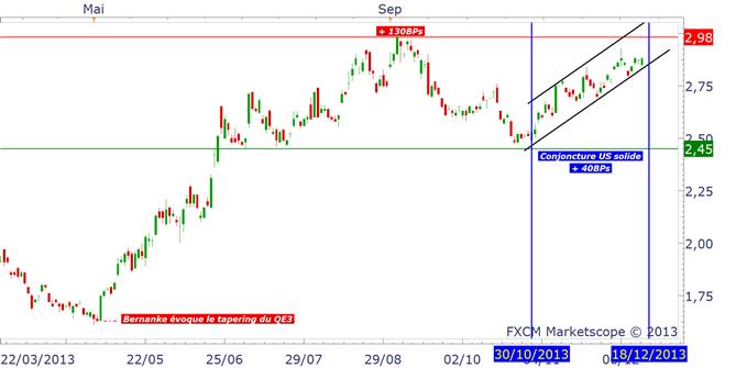 QE3_tapering_18_decembre_bernanke_body_tauxUS.png, FOMC du 18/12 : le tapering de la Fed est-il déjà intégré par le marché ?