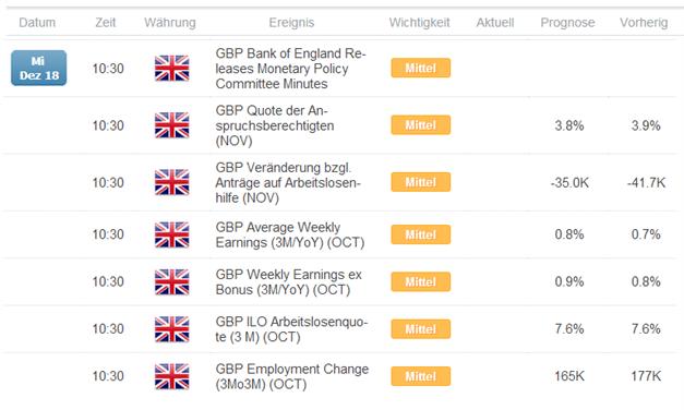 GBP/USD - Nicht nur die Fed heute relevant