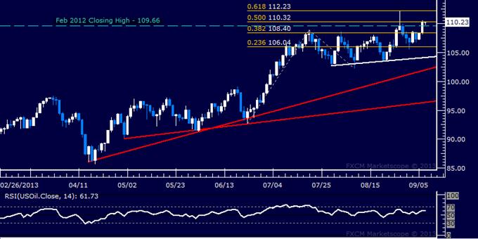 Gold-Positionierung warnt vor Wende vor wichtiger FOMC-Ankündigung