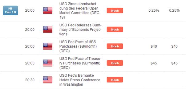 Tapering ist kein Tightening – selbst bullishstes USD-Szenario kann Euro nicht stoppen