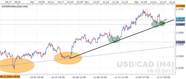 USD/CAD Trendmarkt:  Long-Abprall zeichnet sich ab