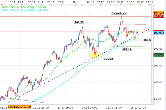 USD/JPY im Fokus der Taper Spekulation