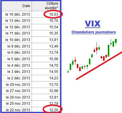 VIX : l'indice de la peur rebondit