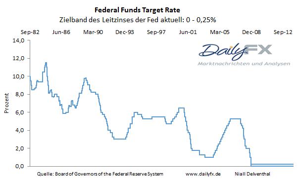 GBP/USD - Die Fed nutzte die letzte Chance in 2013