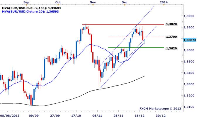 EURUSD : Le dollar américain se reprend suite au tapering de la Fed, inverion du marché probable