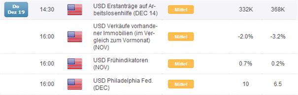 EUR/USD: die FED tapert überraschend -  wer hätte das gedacht oder auch: war es das wert?