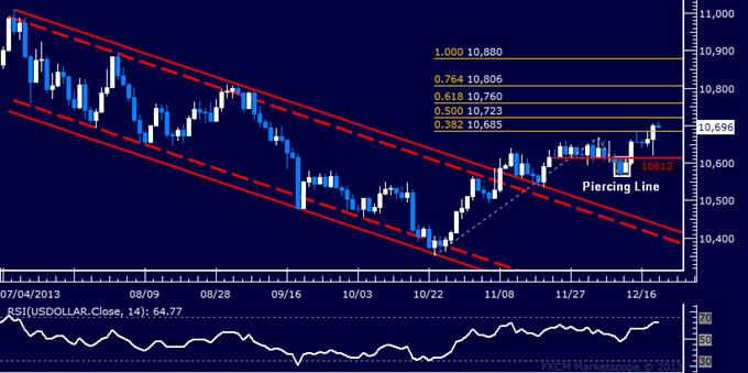 Forex: US Dollar Technische Analyse – Viermonatshoch steht