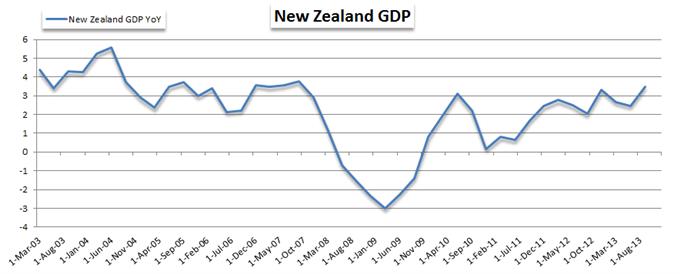 New Zealand Dollar Edged Higher After Firm GDP Data