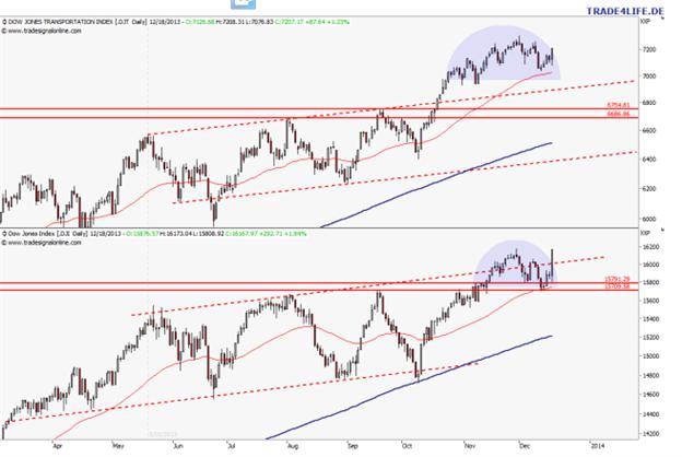 US-Aktienmarkt: Uptrend intakt