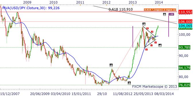 USDJPY : nouveau signal de trading