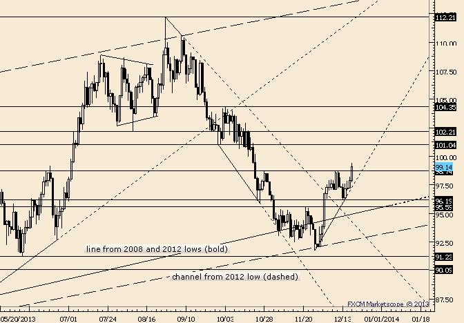 Crude Durchbruch gültig oberhalb von 97,74 in Richtung 102-104