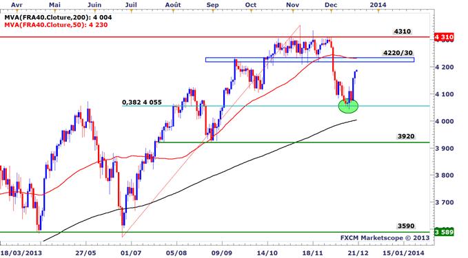 CAC 40 : La Bourse de Paris peut encore grimper avant la fin de l'année