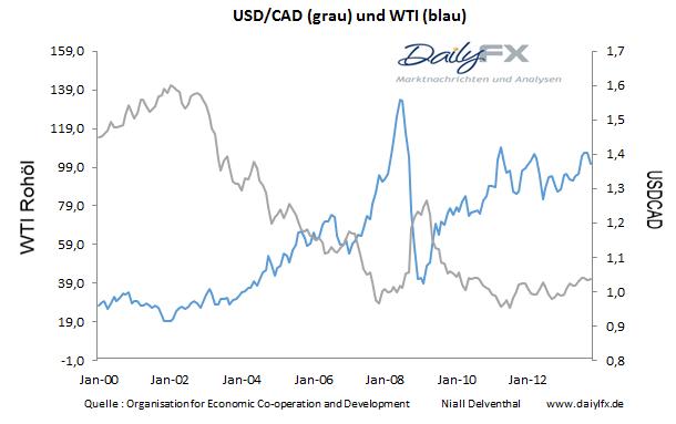 USD/CAD: die erwartete Inflation von 1% könnte eine expansivere Grundhaltung der BoC unterstützen