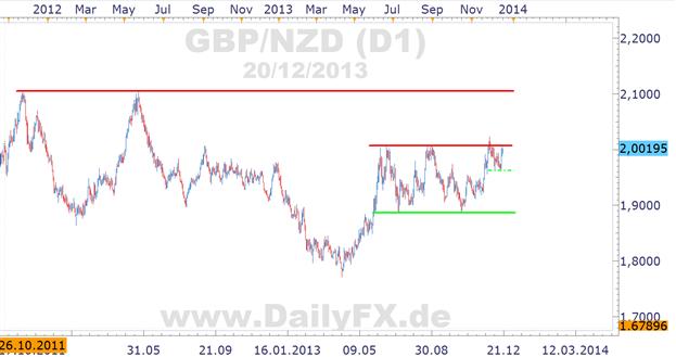 GBP/NZD - statt Range Trade nun doch bevorstehender Break auf der Oberseite?