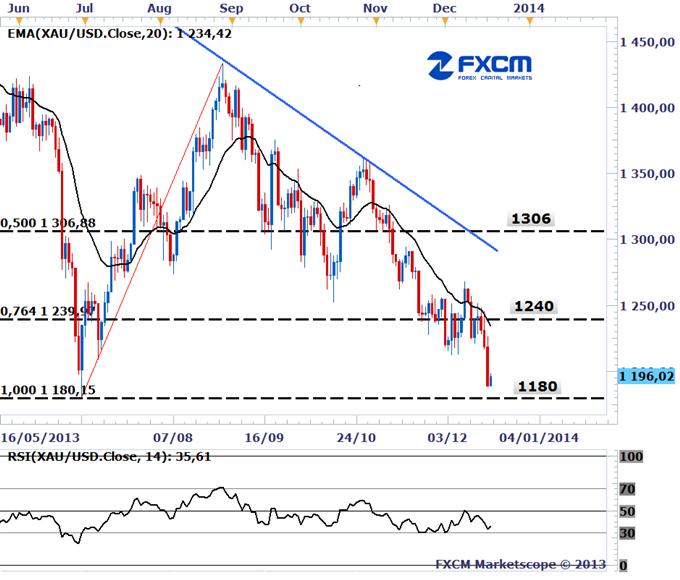 Learn_forex_trading_xau_or_gold_usd_dollar_body_Goold.png, سعر الذهب يتدنى مراجعة  مجلس الاحتياطي الفيدرالي الأمريكي معدل التضخم الى الأدنى