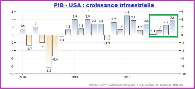 DOLLAR US : 3% de hausse au prochain trimestre