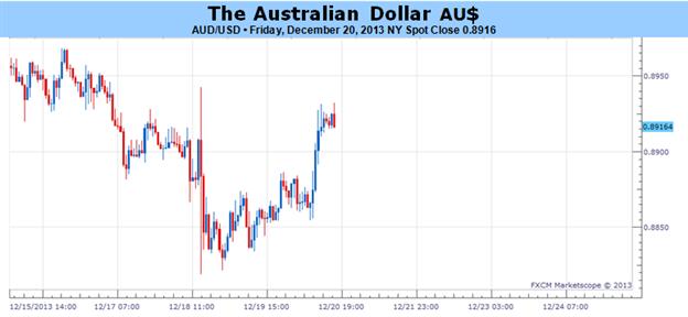 La reprise du dollar australien semble probable dans les prochaines semaines