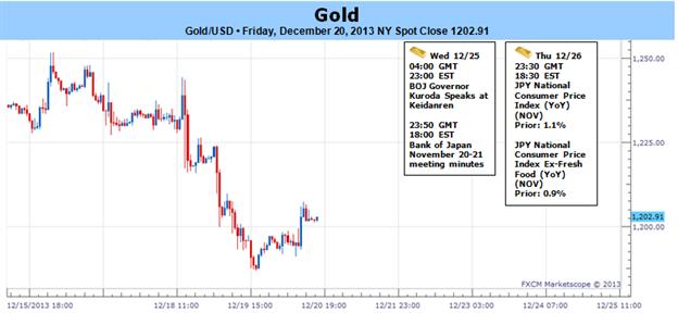 Gold verliert fast 3% nach Fed Taper - Bärischer Tonfall für Eröffnung in 2014