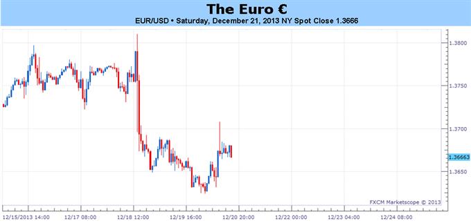 Der Euro wird seine Rallye fortsetzen – außer, das Wachstum bremst und die EZB lockert