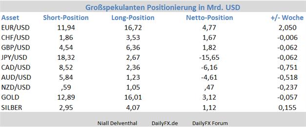 COT-Report: Position institutioneller Anleger in den Währungen Europas