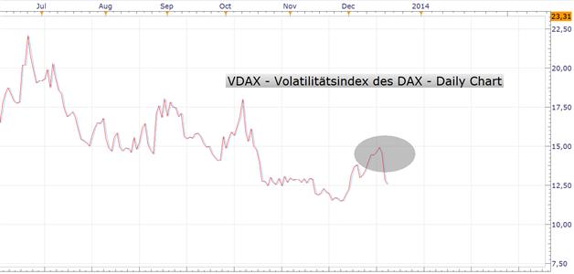 """Neuer Rekordstand im DAX: Seit letzten Mittwoch ist die Haltung """"Risk On"""" wieder hoch im Kurs"""